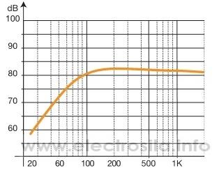 фильтр низких частот